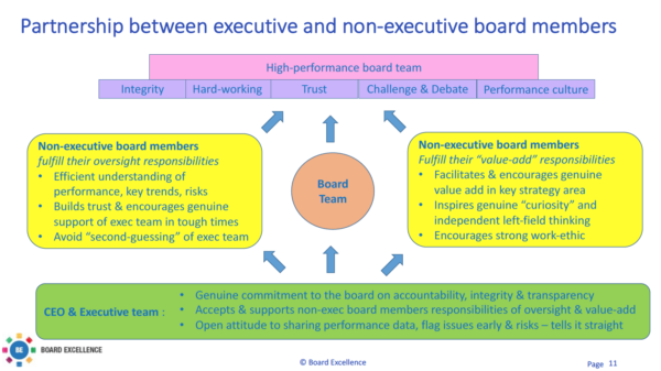What Are The Key Differences Between An Executive And A Non >> Partnership Between Executive And Non Executive Board Members At The